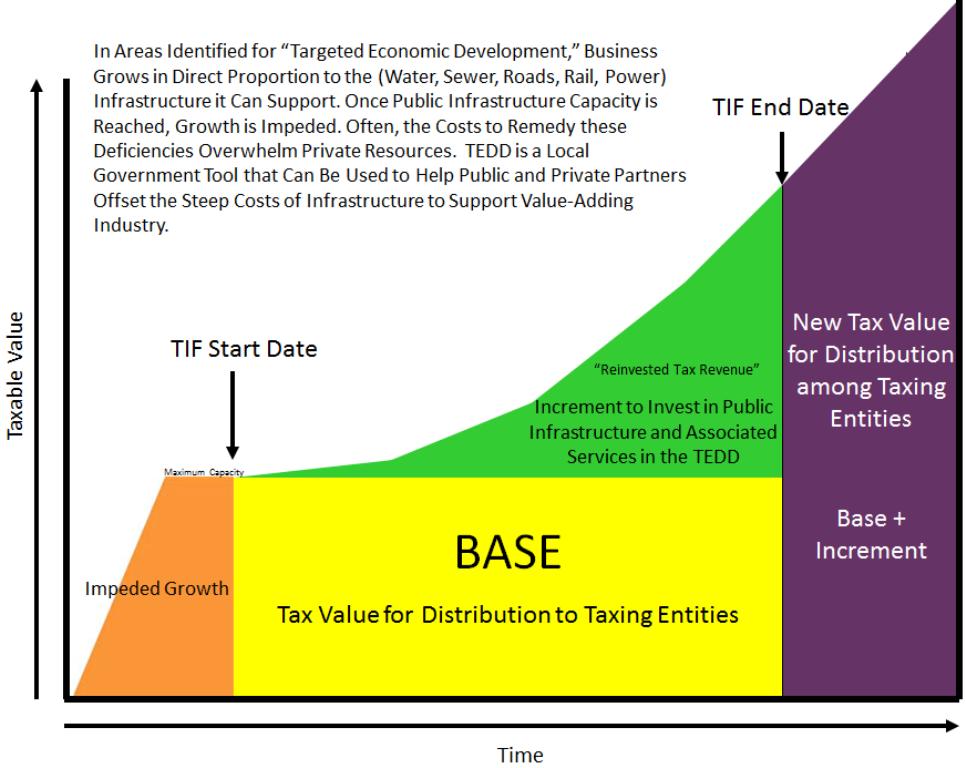 TEDD Graph